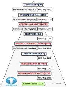 рейтинг мастеров FIDE